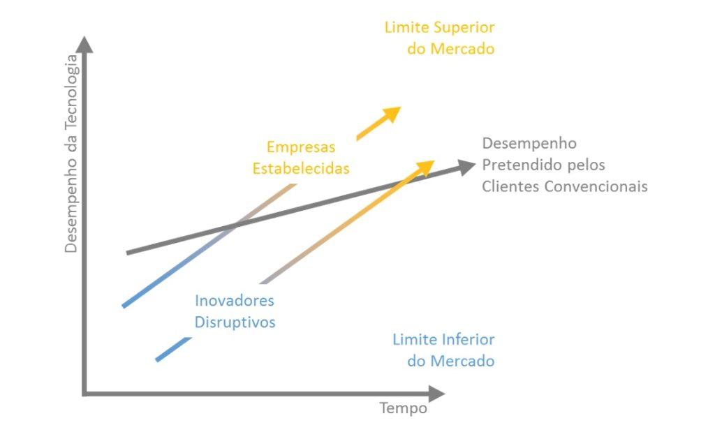 desempenho da tecnologia disruptiva