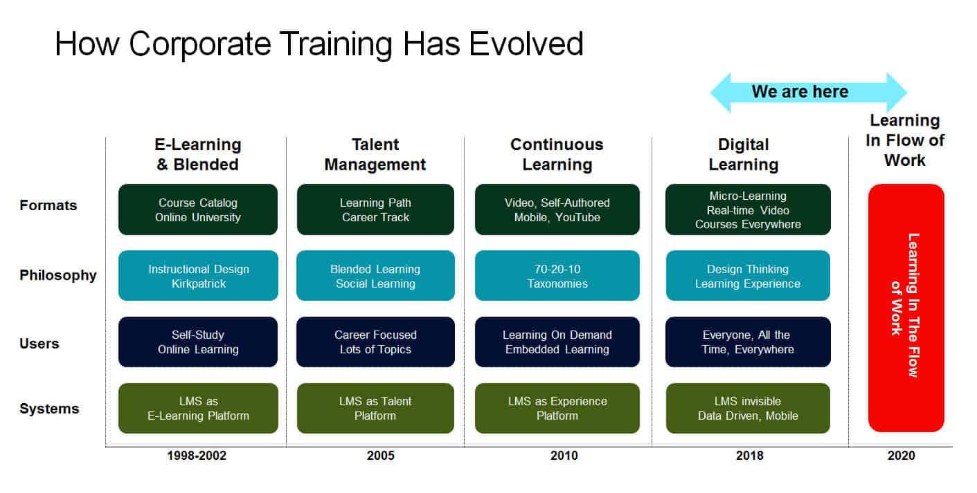 evolução da formação corporativa